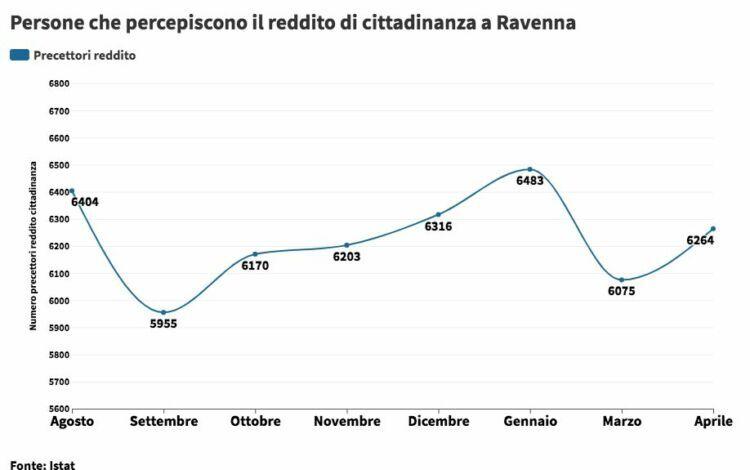 Ravenna, in 702 hanno perso il diritto in reddito di cittadinanza